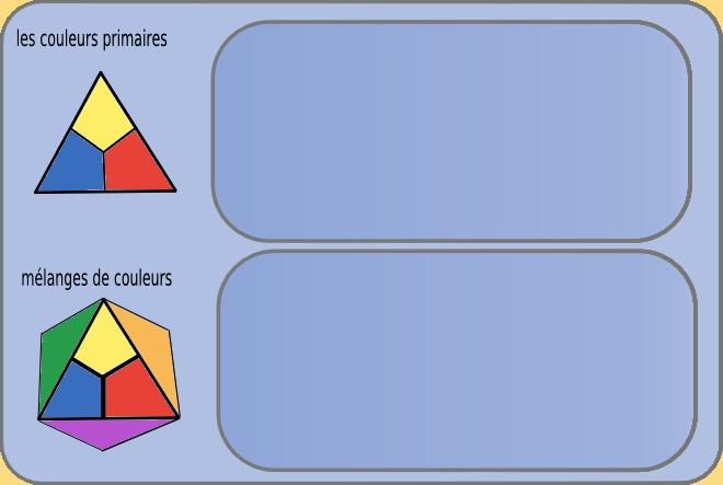 les couleurs primaires,secondaires, tertiaires